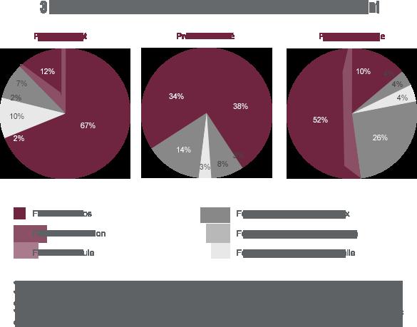 La diversite des OPCVM pour trouver le bon equilibre entre risque et performance
