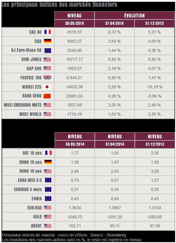 L'oeil sur les marchés - Juin 2014