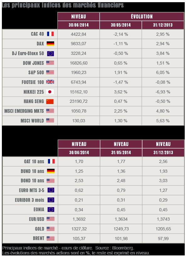 L'oeil sur les marchés - Juillet 2014