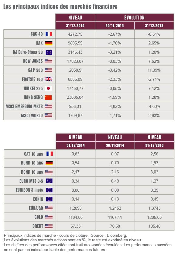 L'oeil sur les marchés - Janvier 2015a