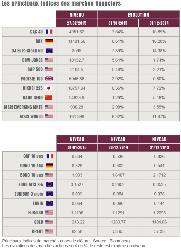 tableau-principaux-indice-marches_16032015