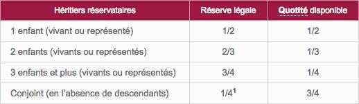 tableau-reserve