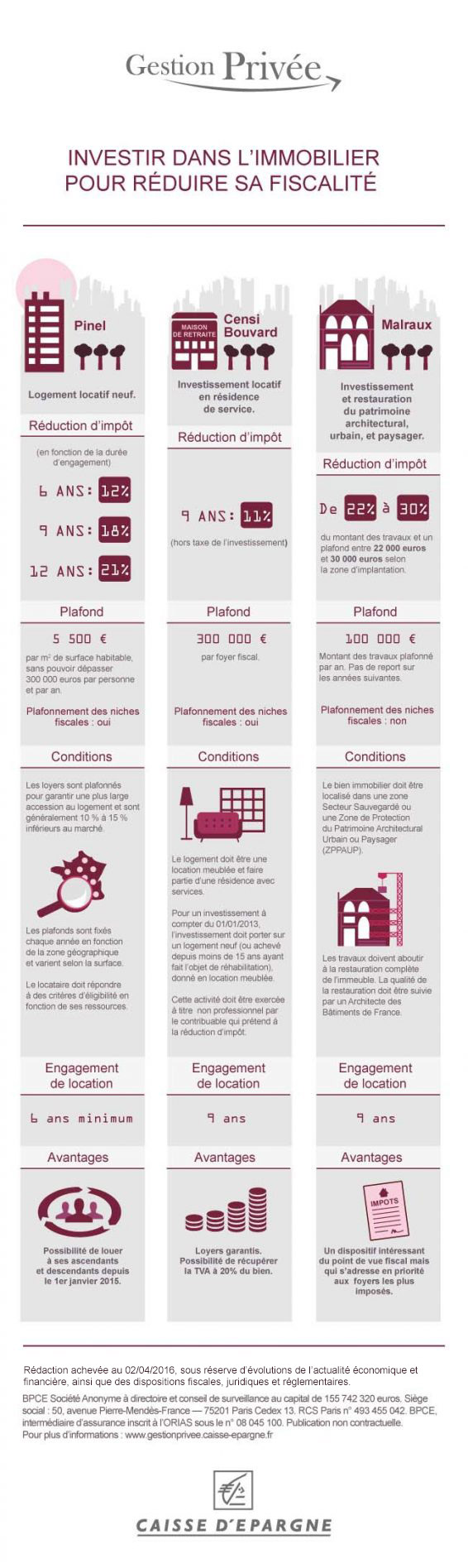 dispositif fiscalite immobilier infographie