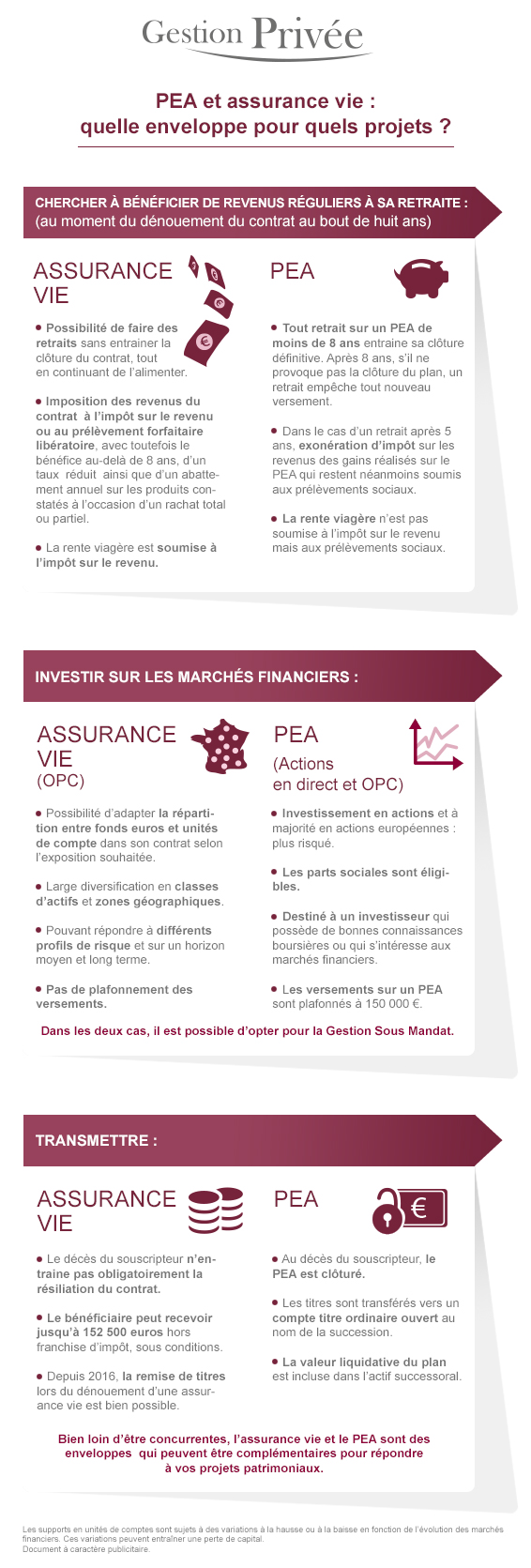 infographie pea assurance vie gestion priv e caisse d epargne. Black Bedroom Furniture Sets. Home Design Ideas