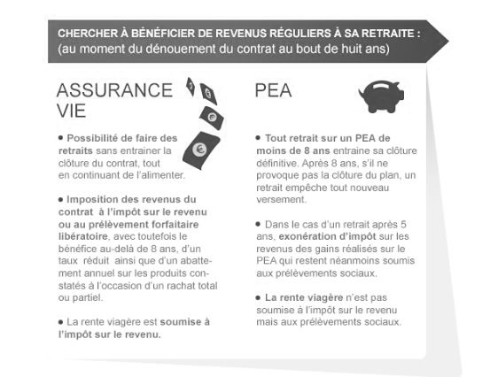 une infographie pea assurance vie gestion priv e caisse d epargne. Black Bedroom Furniture Sets. Home Design Ideas
