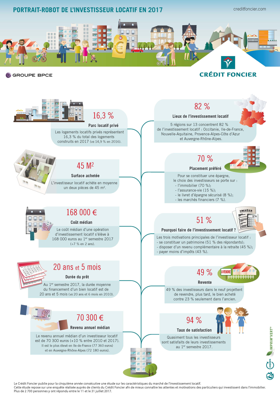 2017-09-19_Infographie_Investissement-locatif-2017