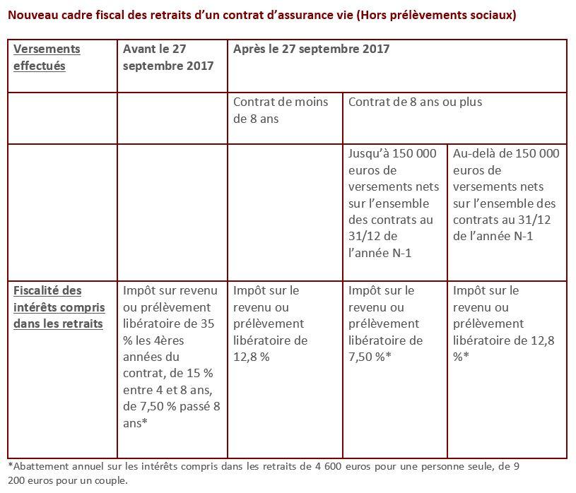 Flat Tax Mode D Emploi Gestion Privee Caisse D Epargne